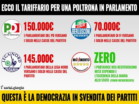 tariffario dei partiti